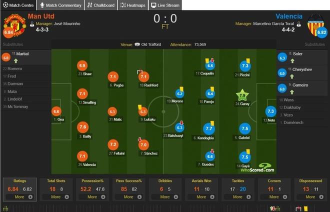 Cham diem MU 0-0 Valencia: Lukaku gay that vong hinh anh 12