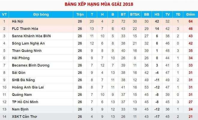 CLB Da Nang xep nhom cuoi, HLV Minh Phuong noi gi? hinh anh 3