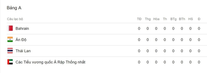 Tuyen Thai Lan bo nhiem chuyen gia tung lam viec o World Cup hinh anh 3
