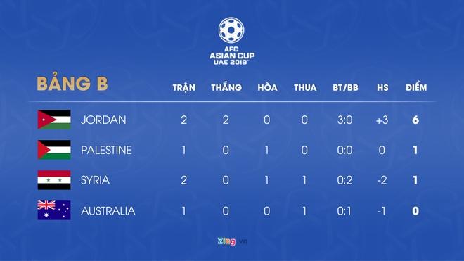 HLV Syria bi sa thai sau tran thua bac nhuoc o Asian Cup 2019 hinh anh 3
