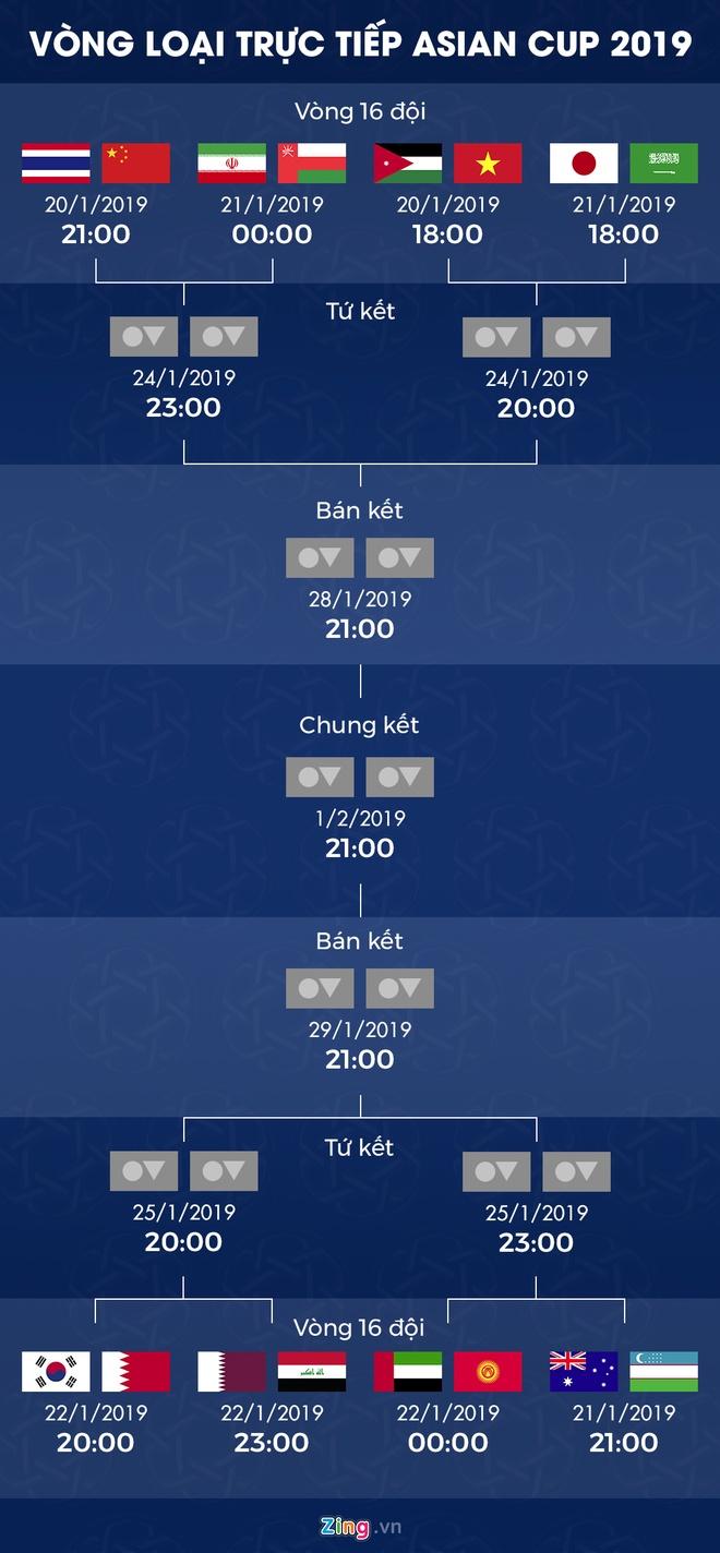 Các cặp đấu tại vòng 1/8 Asian Cup 2019. Đồ họa:Minh Phúc.