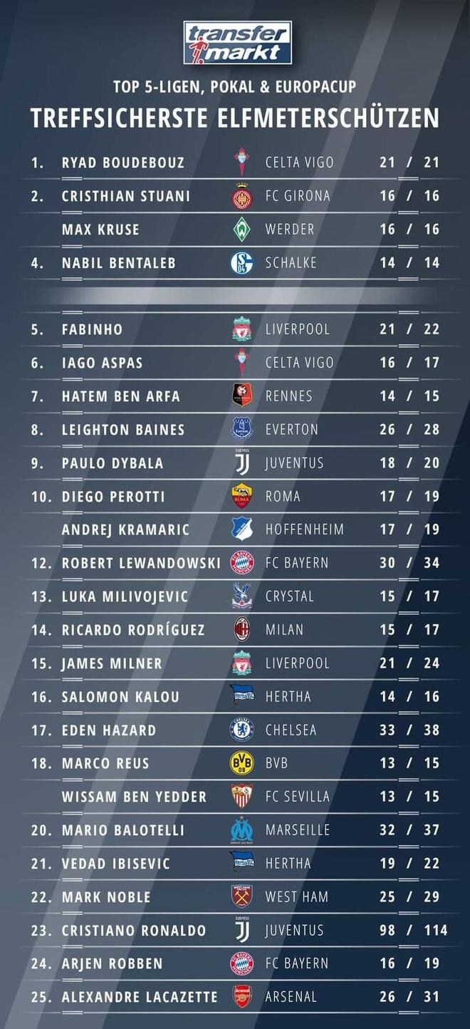 Ronaldo xep thu 23 trong danh sach sut penalty tai chau Au hinh anh 1