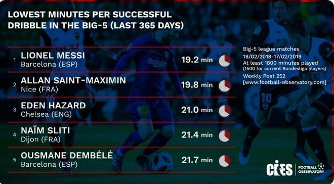 Lionel Messi re bong so 1 chau Au, Ronaldo vang mat o top 50 hinh anh 1
