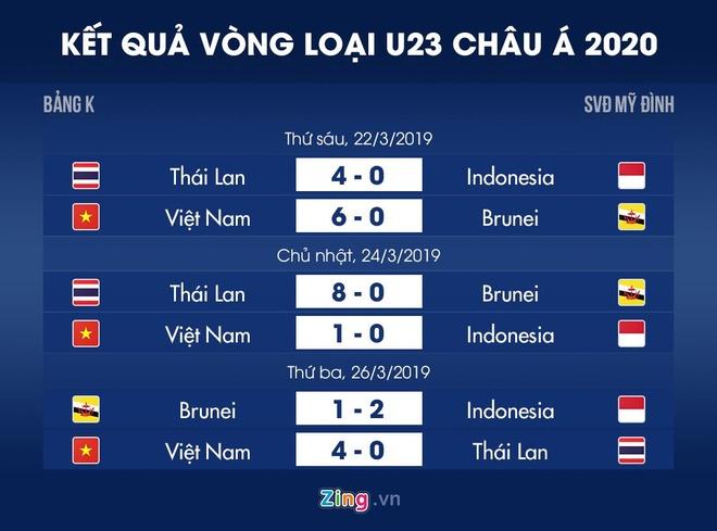 Bao Han Quoc bat ngo voi loi choi cua U23 Viet Nam truoc Thai Lan hinh anh 3