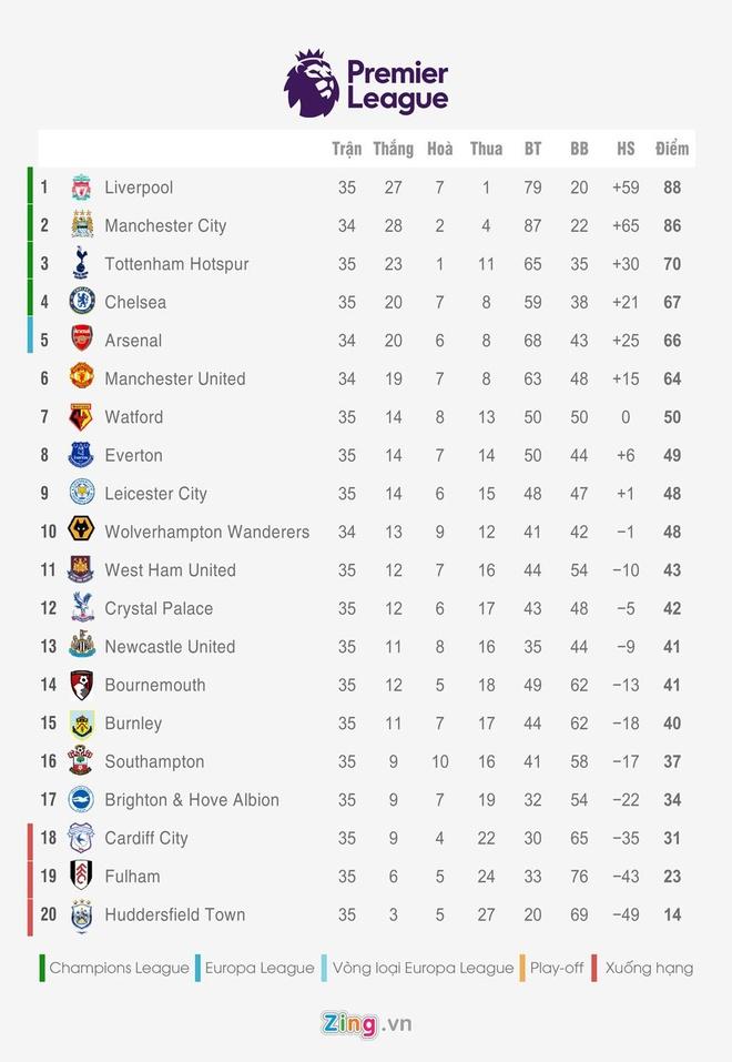 HLV Guardiola: 'Man City khong con so Old Trafford' hinh anh 3