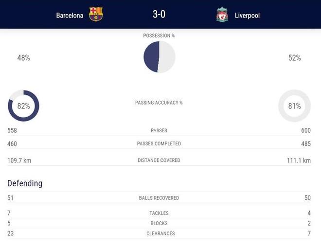 Messi khang dinh gap may khi sut phat tung luoi Liverpool anh 3