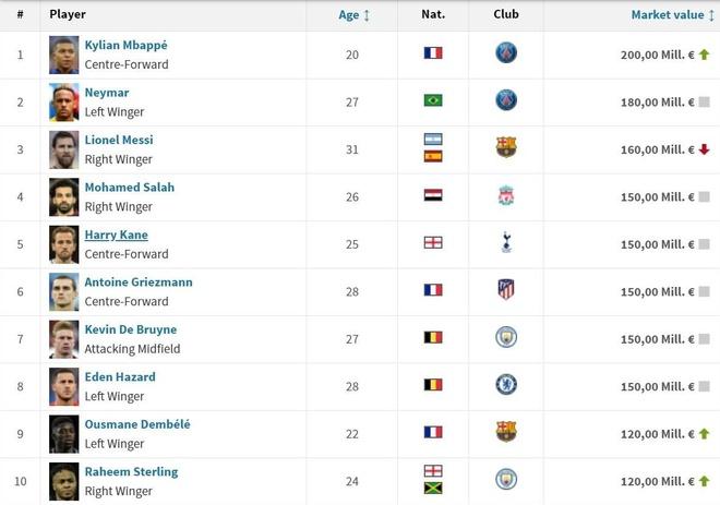 Mbappe co gia gap doi Ronaldo tren thi truong anh 3