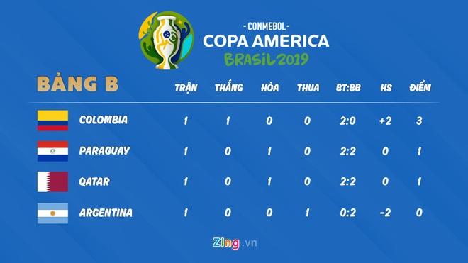 Copa America 2019,  Messi tai Copa America 2019 anh 3