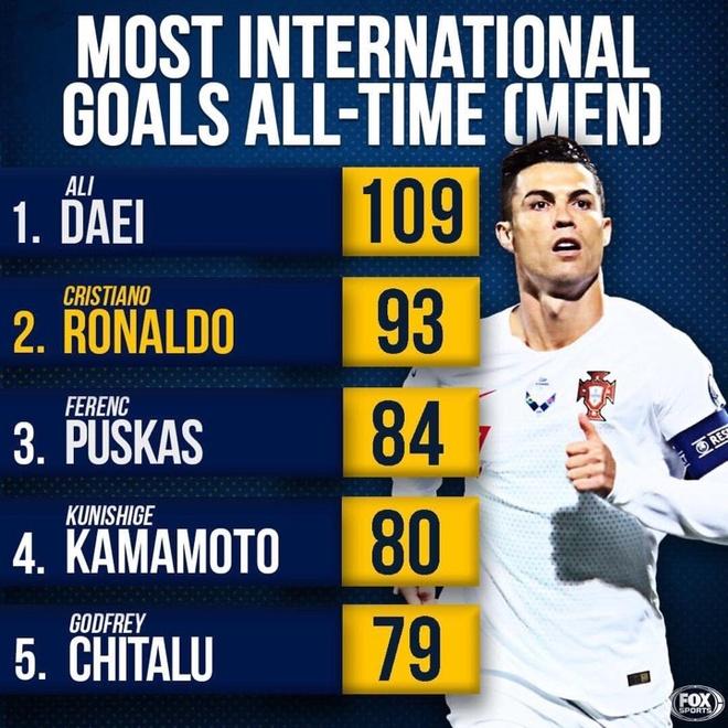 Ronaldo tien gan ky luc ghi ban cua huyen thoai Iran hinh anh 1