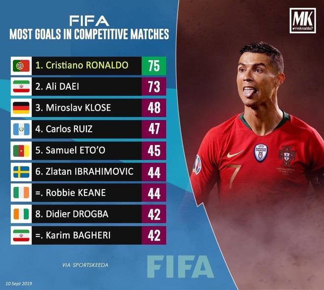 Thay cu ly giai vi sao Ronaldo chua chiu roi dinh cao hinh anh 2