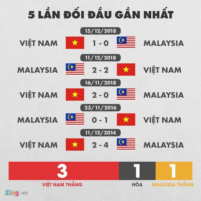 Viet Nam dau voi Malaysia anh 4