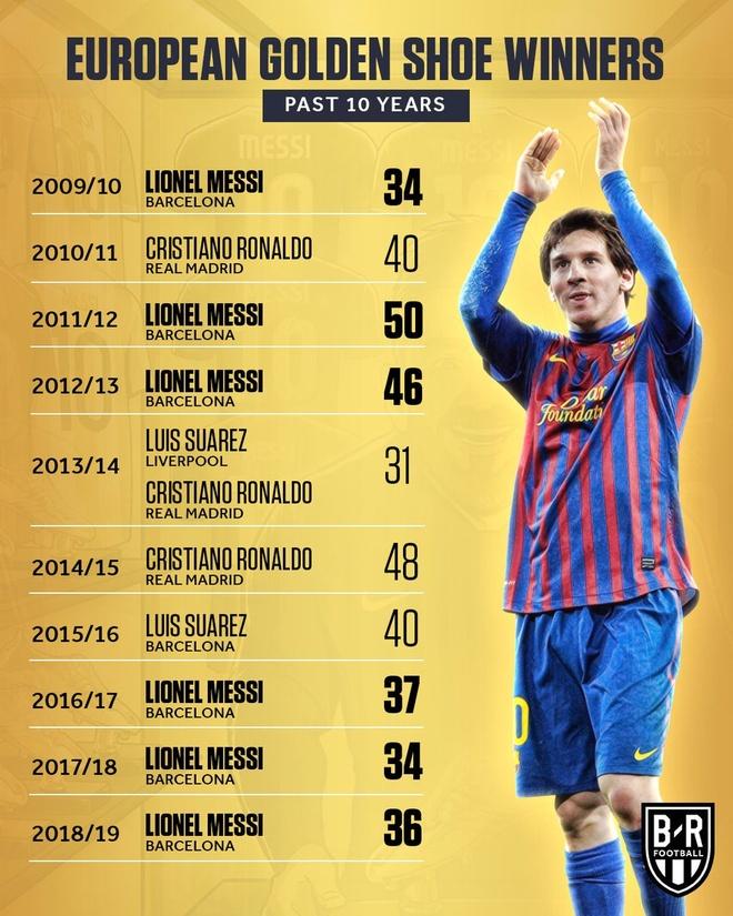Messi khong coi Champions League la muc tieu quan trong nhat hinh anh 2