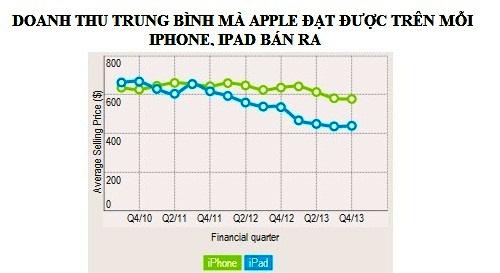 Loi nhuan Apple giam quy thu 3 lien tiep hinh anh 2