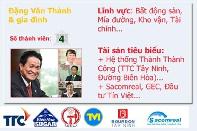 20 gia dinh kinh doanh hang dau Viet Nam so huu nhung gi? hinh anh 10