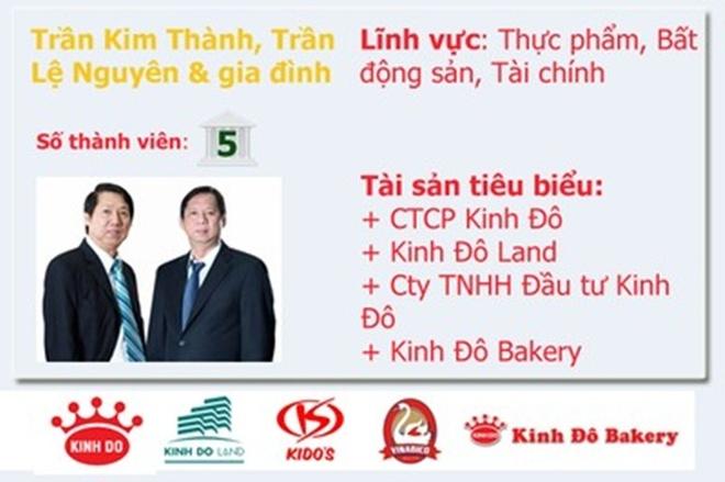 20 gia dinh kinh doanh hang dau Viet Nam so huu nhung gi? hinh anh 20