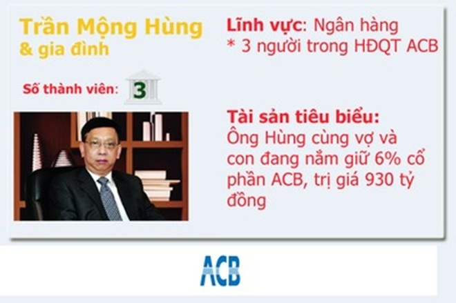 20 gia dinh kinh doanh hang dau Viet Nam so huu nhung gi? hinh anh 3