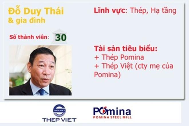 20 gia dinh kinh doanh hang dau Viet Nam so huu nhung gi? hinh anh 5