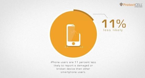 iPhone bi trom nhieu hon smartphone Android hinh anh 2