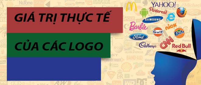Bi mat gia tri logo cac nhan hang hinh anh