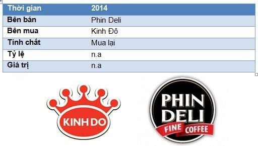 Nhung thuong vu M&A dinh dam nhat nam 2013 - 2014 o Viet Nam hinh anh 5