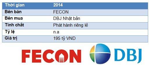 Nhung thuong vu M&A dinh dam nhat nam 2013 - 2014 o Viet Nam hinh anh 6