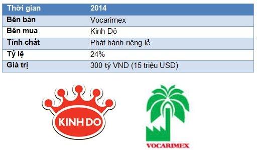 Nhung thuong vu M&A dinh dam nhat nam 2013 - 2014 o Viet Nam hinh anh 7