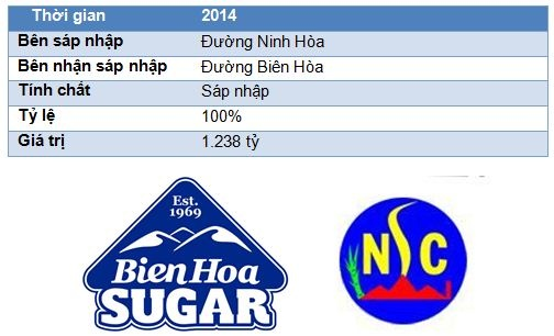 Nhung thuong vu M&A dinh dam nhat nam 2013 - 2014 o Viet Nam hinh anh 9