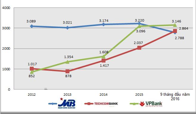 Cuoc dua cua MBBank, Techcombank va VPBank hinh anh 4