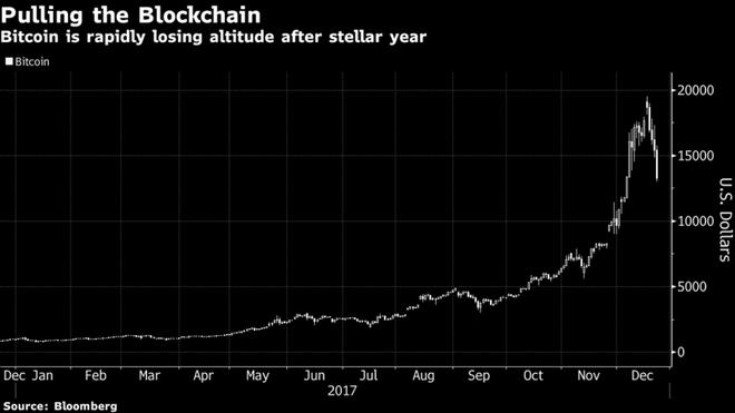 Bitcoin rot gia 30% con 13.000 USD hinh anh 2