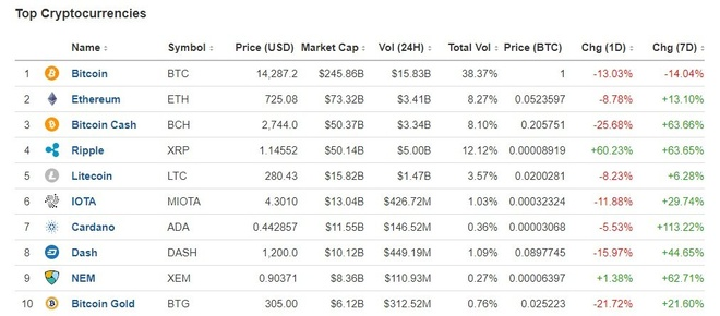 Bitcoin rot gia 30% con 13.000 USD hinh anh 3