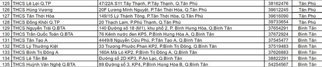 TP.HCM cong bo 145 diem thi lop 10 hinh anh 9