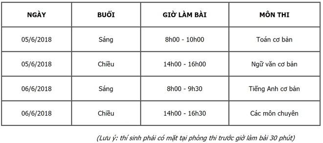 Ty le 'choi' vao lop 10 chuyen Trung hoc Thuc hanh TP.HCM la 1/12 hinh anh 1