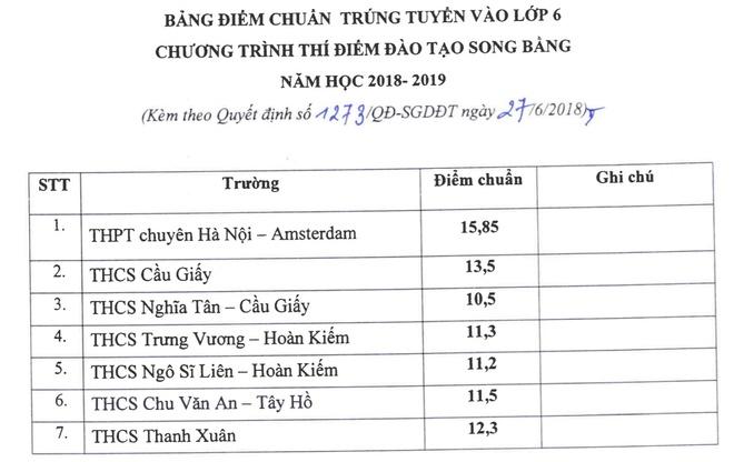 Diem chuan lop 6 chuong trinh song bang o Ha Noi cao nhat la 15,85 hinh anh 1