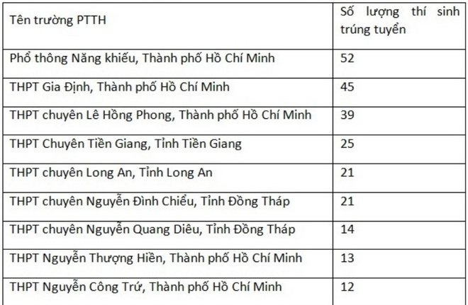 508 thi sinh dau tien trung tuyen DH Khoa hoc Tu nhien TP.HCM hinh anh 1