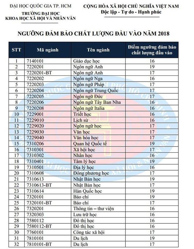DH Khoa hoc Xa hoi va Nhan Van TP.HCM lay diem san 16-19 hinh anh 1