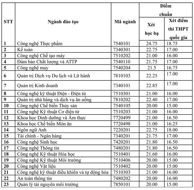 DH Cong nghiep Thuc pham TP.HCM cong bo diem chuan 2018 hinh anh 1