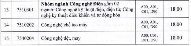 Diem chuan DH Cong nghiep TP.HCM tu 15 den 21 hinh anh 2