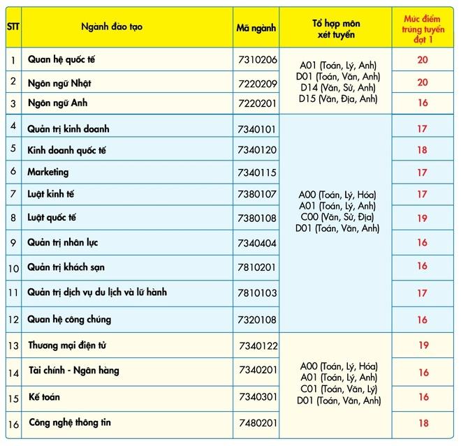 Diem trung tuyen DH Kinh te - Tai chinh TP.HCM tu 16 den 20