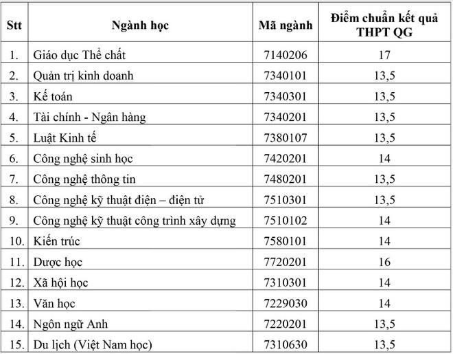 Diem chuan DH Binh Duong, Quoc te Hong Bang hinh anh 2