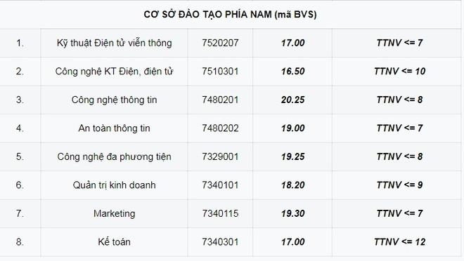 Diem chuan Hoc vien Cong nghe Buu chinh Vien thong cao nhat la 22 hinh anh 2