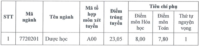 Diem chuan cua DH Duoc Ha Noi la 23,05 hinh anh 1