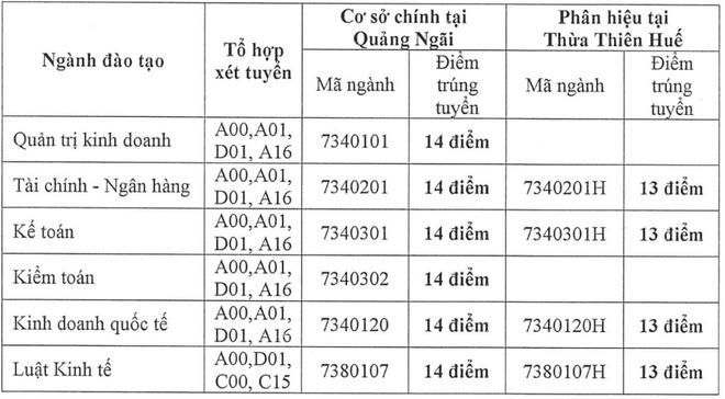 Diem chuan DH Tai chinh - Ke toan tu 13-14 hinh anh 1