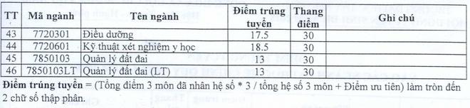 13 diem trung tuyen nhieu nganh cua DH Tay Nguyen hinh anh 2