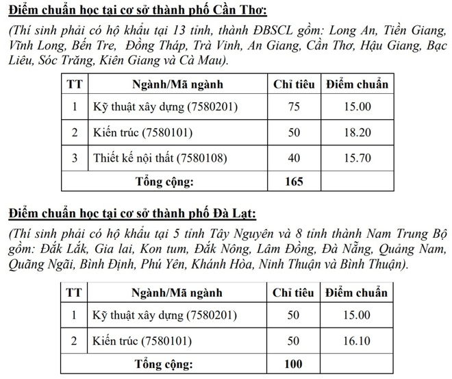 Diem chuan chinh thuc DH Kien truc TP.HCM hinh anh 2