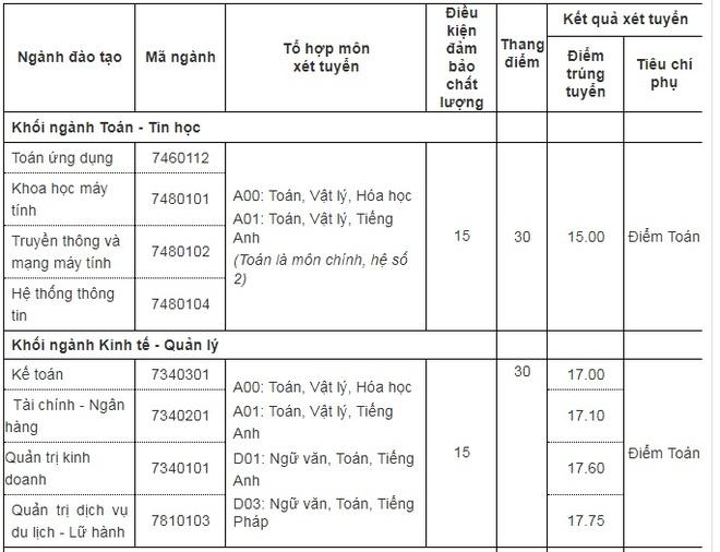 Diem chuan cao nhat cua DH Thang Long la 19,6 hinh anh 1