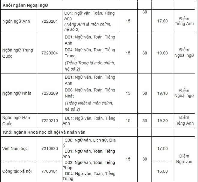 Diem chuan cao nhat cua DH Thang Long la 19,6 hinh anh 2