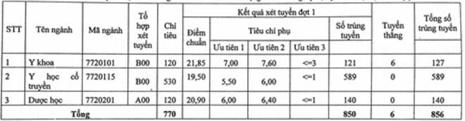 Diem chuan Hoc vien Y Duoc Co truyen Viet Nam hinh anh 1