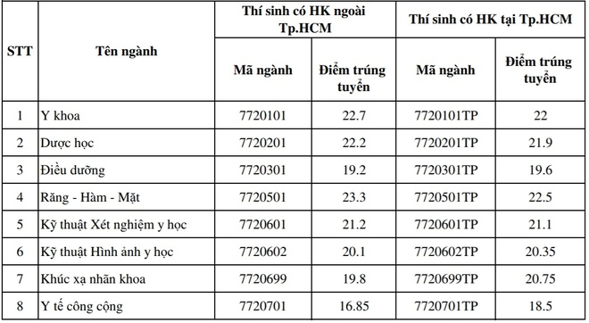 DH Y khoa Pham Ngoc Thach tiep nhan 2 thi sinh truot oan hinh anh 3