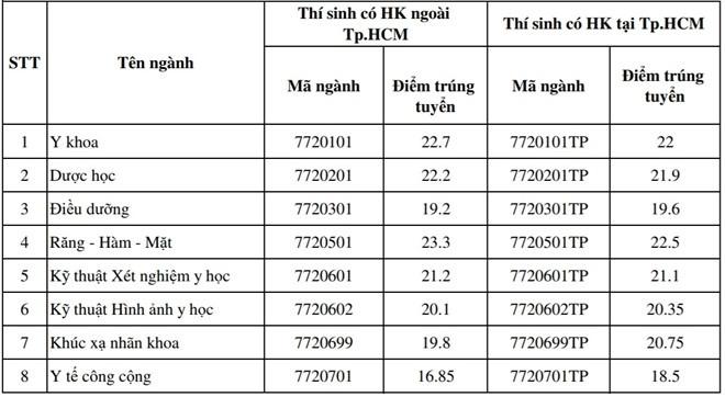 Them 33 thi sinh trung tuyen DH Y khoa Pham Ngoc Thach hinh anh 2