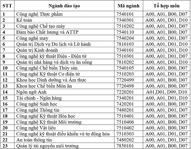 DH Cong nghiep Thuc pham TP.HCM du kien phuong an tuyen sinh 2019 hinh anh 1